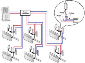 Pilotage radiateur electrique sans fil pilote