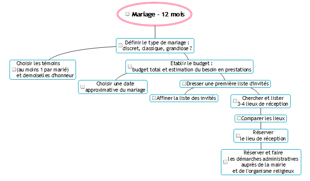 Planning pour organiser son mariage
